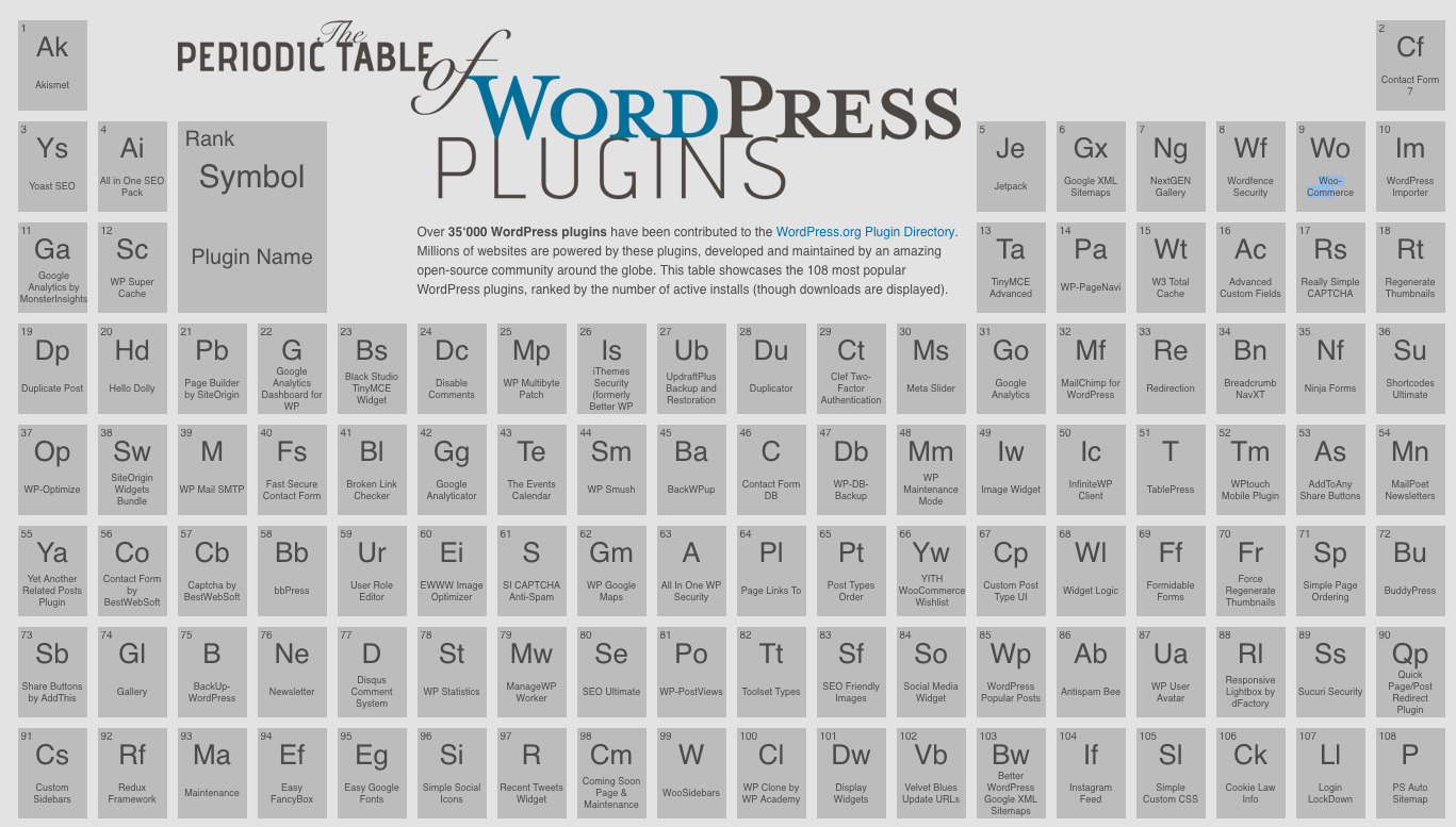 wordpress plugins periodic table